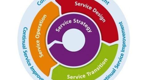 bt hizmet yönetimi şema