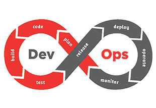 DevOps Foundation with Azure and Atlassian